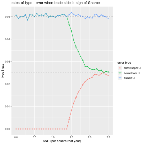 plot of chunk lee_sim_one
