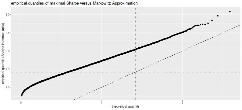 plot of chunk max_sharpe_four_corr_sims_plot
