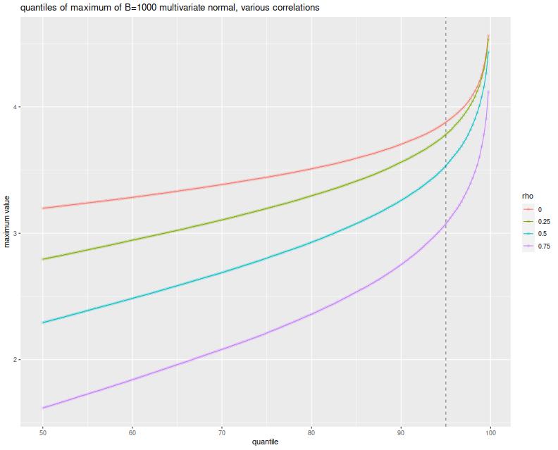 plot of chunk just_normal_plot
