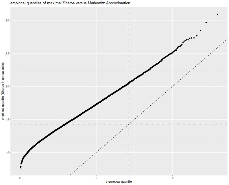 plot of chunk mac_sims_qq