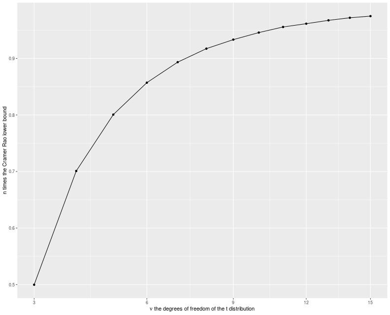 plot of chunk crlb_plot