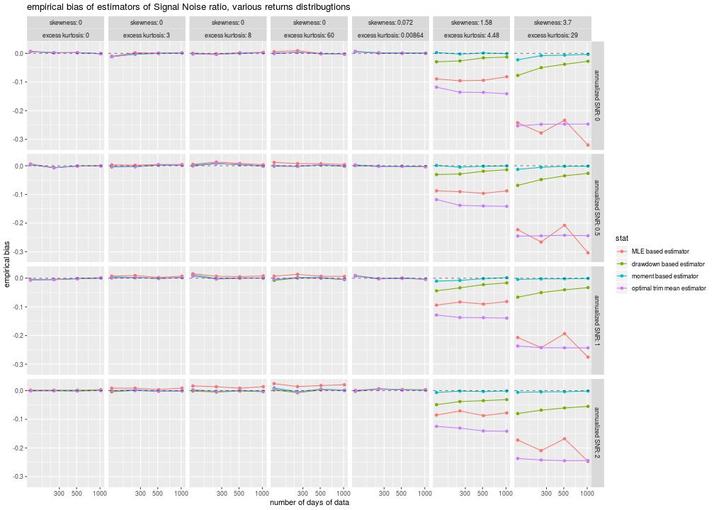 plot of chunk snr_sim_biases
