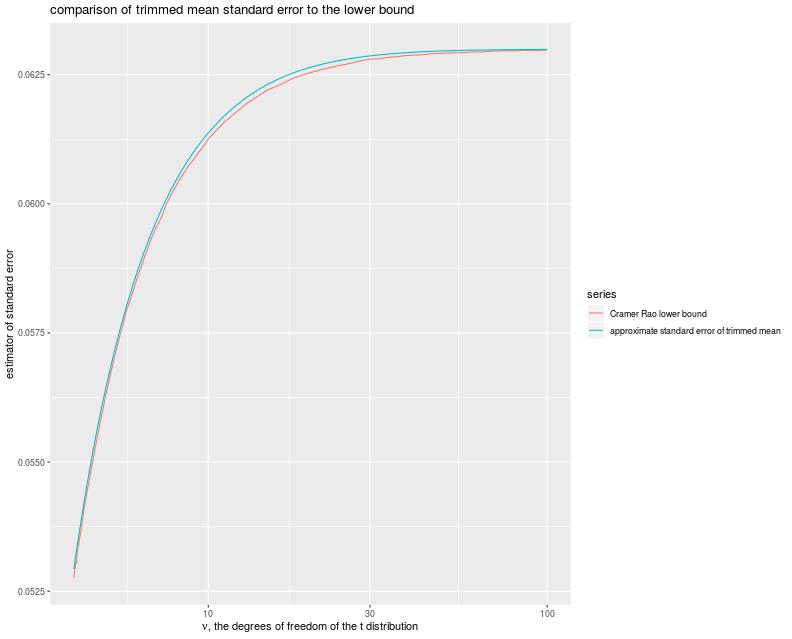 plot of chunk trim_clrb_plot