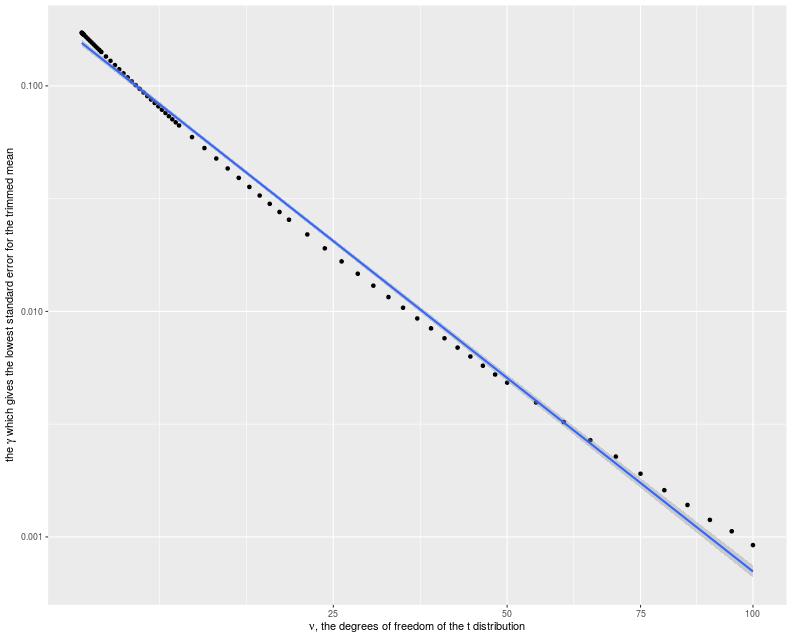 plot of chunk trim_plot