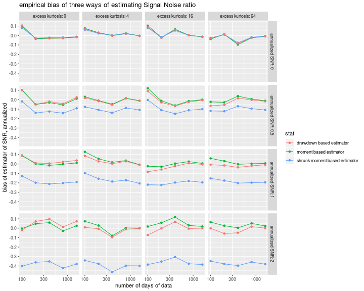 plot of chunk biases